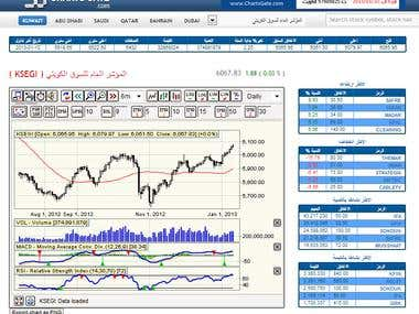 Stock Market Web Application - Ticker Charts Data