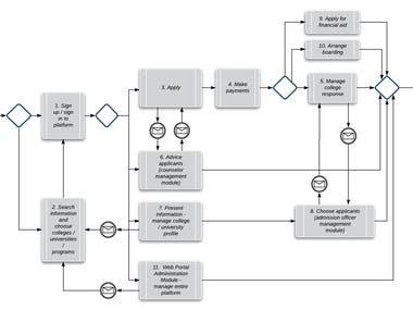 Process flowchart - BPMN
