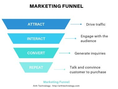 Marketing Funnel with Customized CRM Software