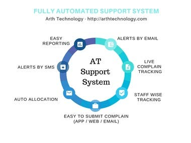 Complain Management System - Website & Mobile Application