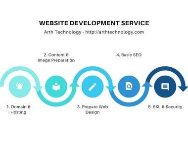 Complete Website Development Service - Static & Dynamic