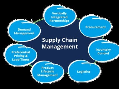 Provide Procurement and supply Chain Management Services