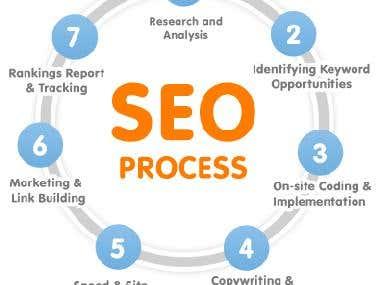 Web design, Wordpress, Joomla, Google Adsense, SEO+Marketing