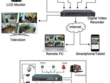 CCTV Surveillance System of workspot