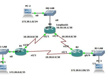 OSPF Routing Protocol Simulation