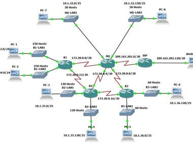 EIGRP Routing Protocol Simulation