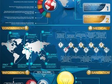 Info-graphic Design
