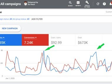 Google Ads Overview Account Performance