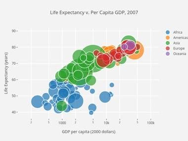 Data visualisation python