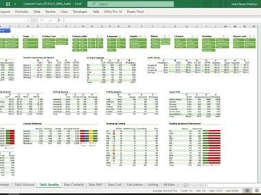 Excel VBA - KPI Dashboard CS