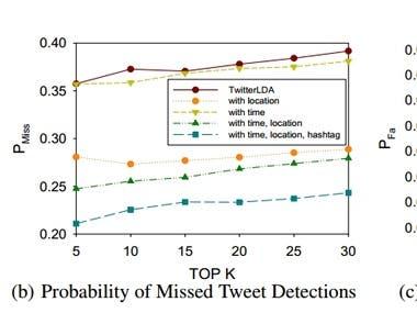 ML & Data Analysis