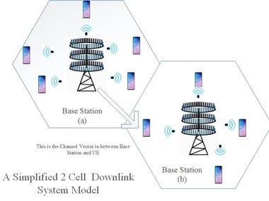 """""""Massive MIMO /5G , Spectral Efficiency & Energy Efficiency"""""""