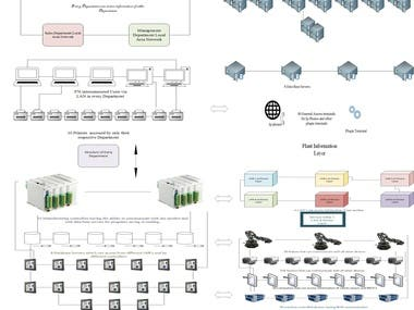 """HMI's based complete Network design"""