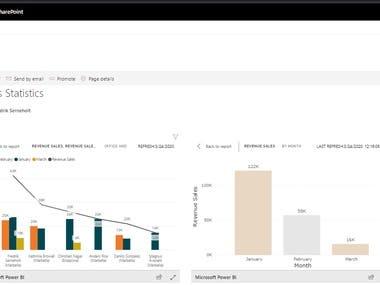 SharePoint O365 Power BI Dashboard