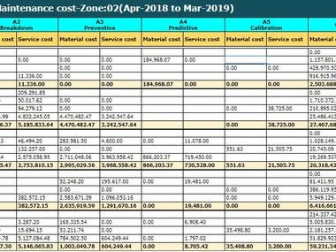 Maintenance Planning & Costing analysis