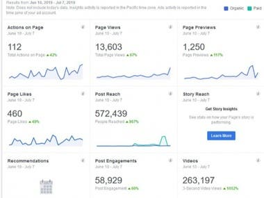 Facebook page Engagement