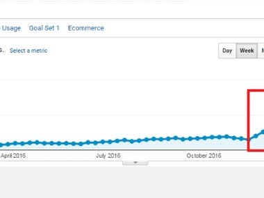 538% Increase in Organic Traffic