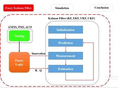 Fuzzy Logic-Based Adaptive Kalman Filter
