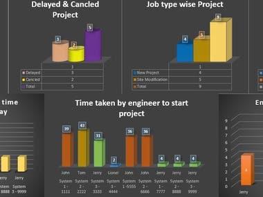 Multi project Dashboard