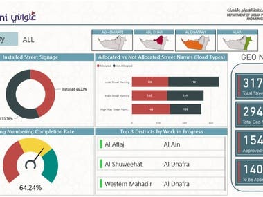 Power BI - Onwani Dashboard