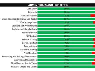 Admin Skills and Expertise