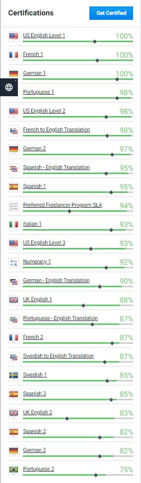 Certification of language's skills.