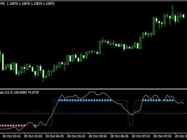 Forex Indicator Trend Scalper Metatrader 4 Forex Indicator
