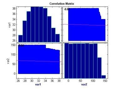 Matlab and Simulation