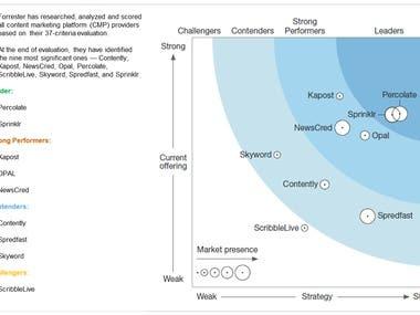 Content Marketing Platforms