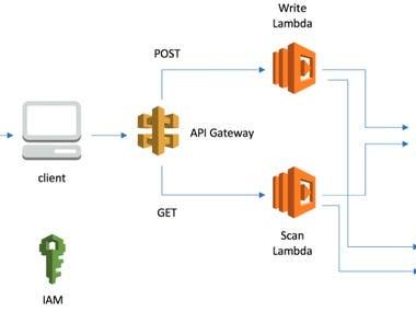 AWS Lambda Service with Dynamodb, API Gateway, SQS, SNS