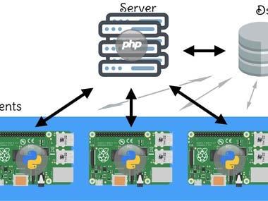 Raspberry Pi 4 Socket Communication System