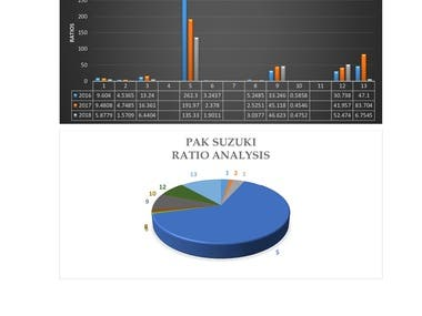 Pak Suzuki Ratio Analysis-Graphical Presentation