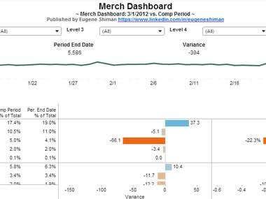 Merchandise Report
