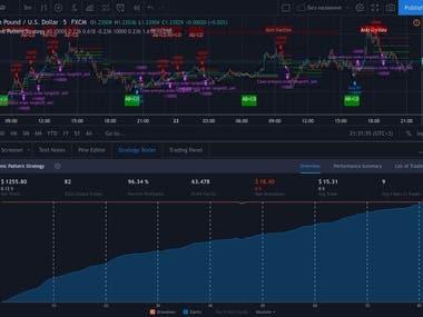 Harmonic Patterns TradingView / Pinescript Strategy