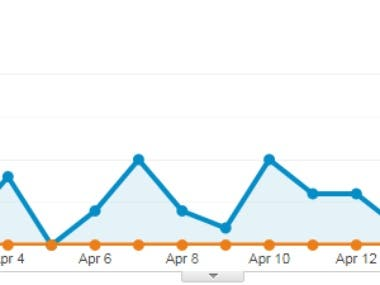 Google analytic audience traffic