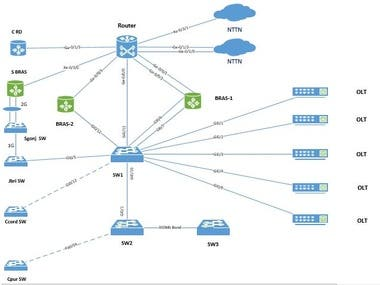 Visio Diagram