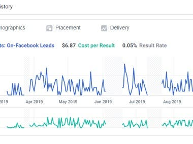 Facebook lead generation for resort
