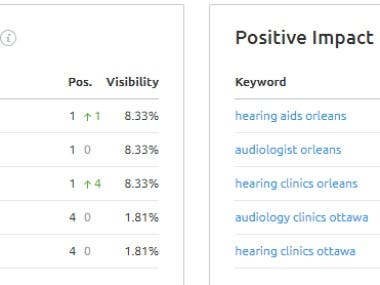 Hearing Audiology Services - Search Engine Optimization