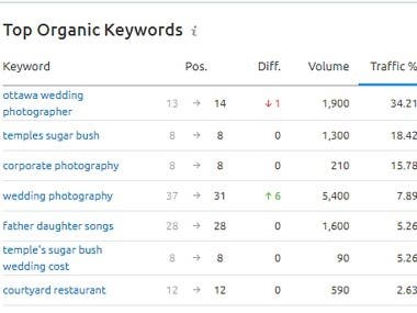 20 Keywords SEO for Wedding Photography Services