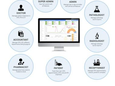 Web Portal for Hospital Management System