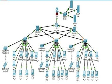 Network Design - LAN Redundancy