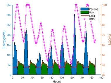 Optimization microgrid having PV, wind, biomass, battery