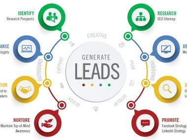 Lead generation Call Canter