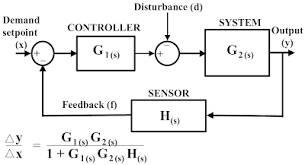 Help in Feedback Control system Engineering Projects