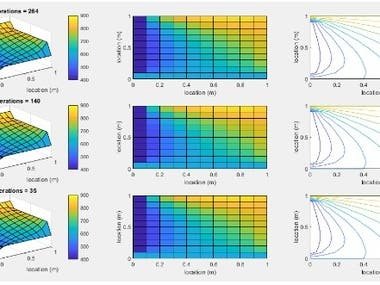 Heat transfer analysis of a plate using MATLAB