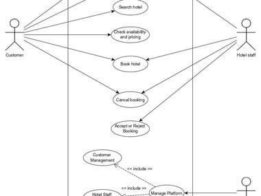 UML Diagrams ( Use case, flow diagram, sequence diagram..)