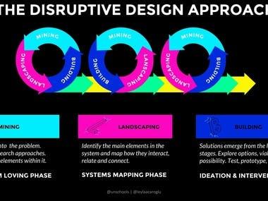 Disruptive Technology Models