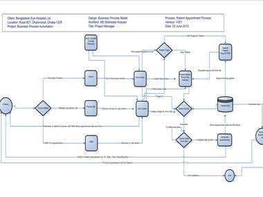 Patient Appointment Business Process