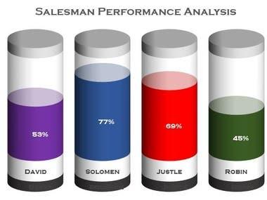 Salesperson performance analysis
