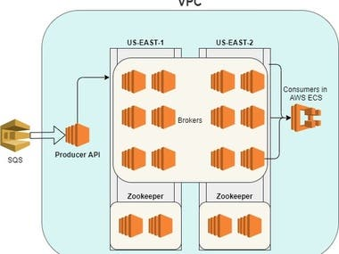 MultiBroker HA Loosely coupled Kafka Cluster in AWS